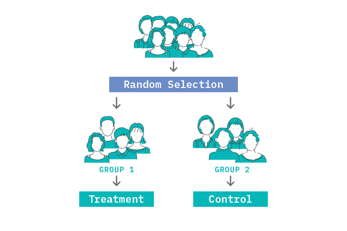 Randomised controlled trials are the gold standard in establishing causal effects.