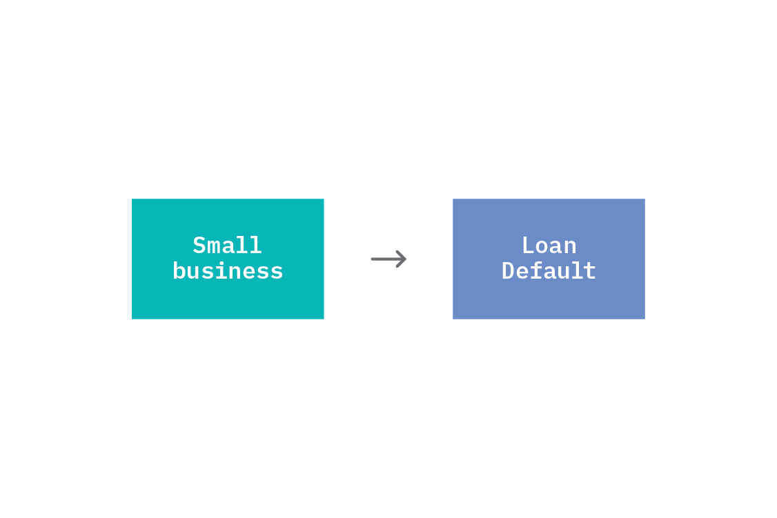Direct causation gives rise to statistical dependence between two variables. In this fictional example, the indicator variable for Small businesses has a direct causal effect on the Loan Defalt indicator variable.