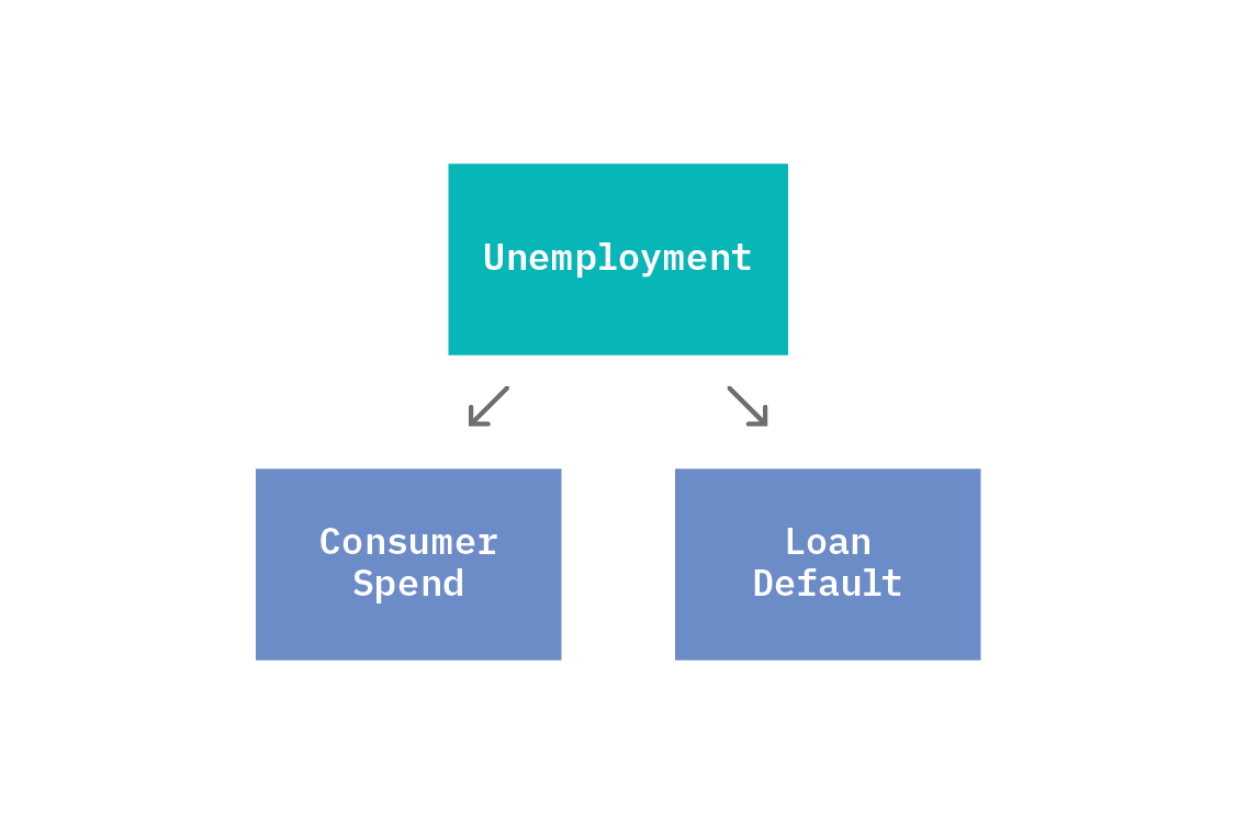 Two effects appear statistically dependent, but only because of a common cause. If the common cause, Unemployment, is fixed, then Consumer Spend and Loan Default become statistically independent.