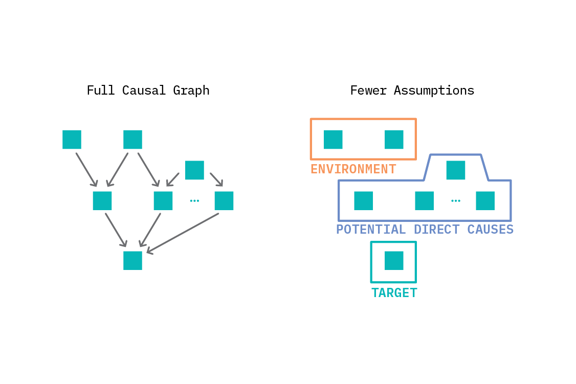 We are not always interested in the full causal graph, and instead only seek to find the direct causes of a given target variable. This brings some of the advantages of a causal model into the supervised learning paradigm.