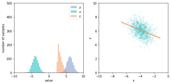 Left: We have conditioned on z > 2.5 by filtering the samples (note the change of scale), which changes the x and y distributions; they're both shifted right. Right: The conditional joint distribution of x and y, with a line showing a linear fit, which illustrates the induced negative correlation.