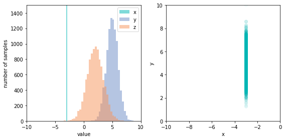 Left: We have intervened to fix x in the data generating process, which changes z, but not y. Right: When we intervened on x, the joint distribution of x and y became just the marginal distribution of y.