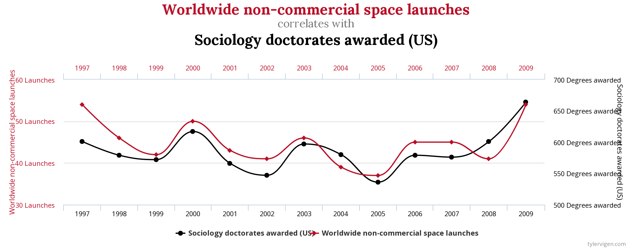 Figure source: Spurious Correlations.
